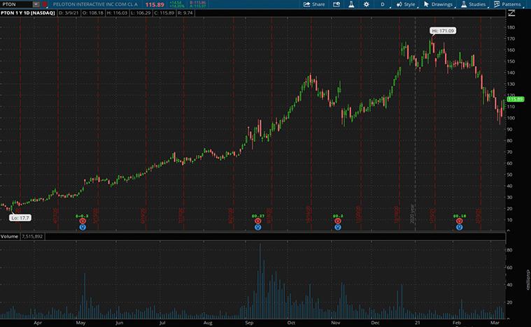 e-commerce stocks to buy (PTON stock)