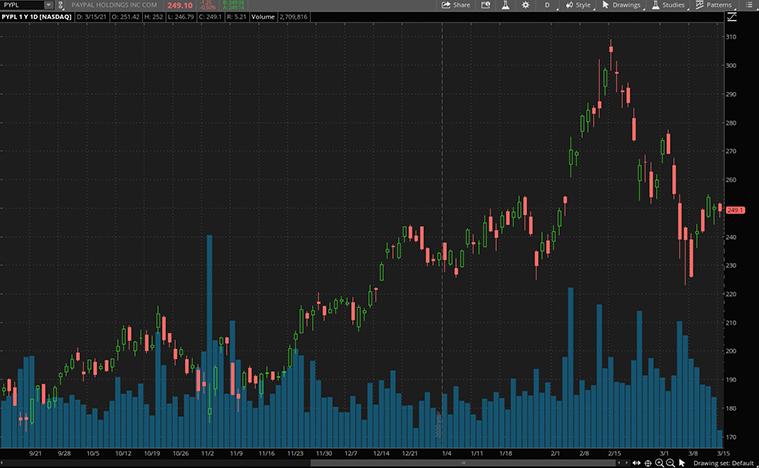 top crypto stocks to buy (PYPL stock)