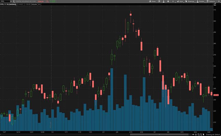blockchain stocks to buy (PYPL stock)