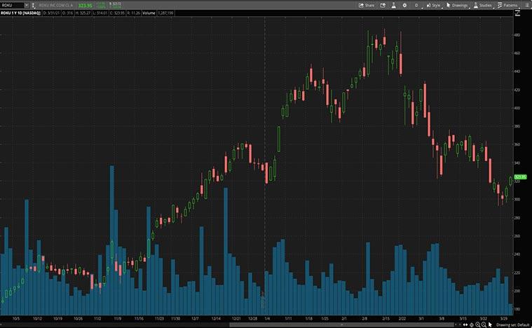 leisure stocks to buy (ROKU stock)