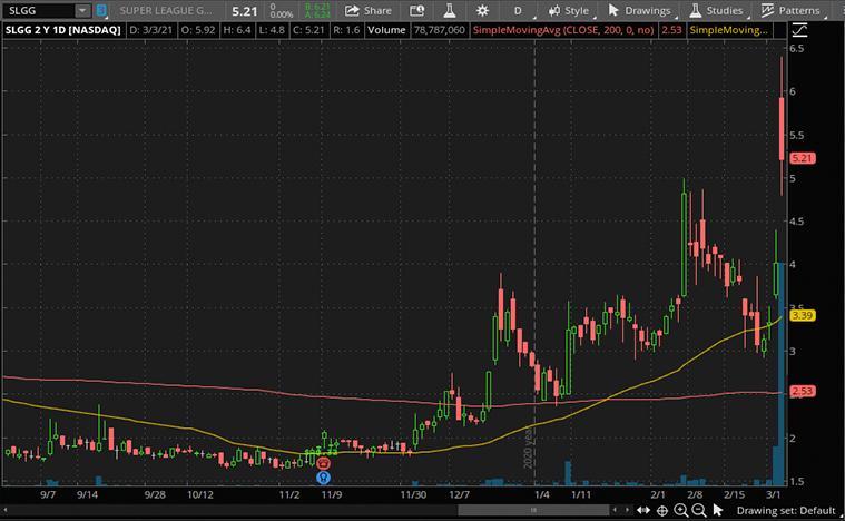 tech stocks to buy (SLGG stock(