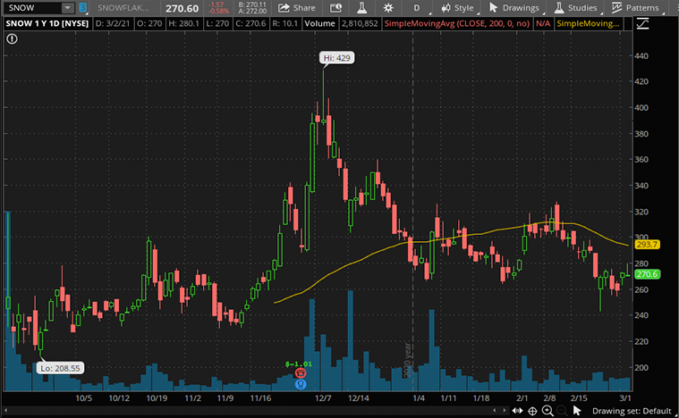tech stocks to buy now (SNOW stock)