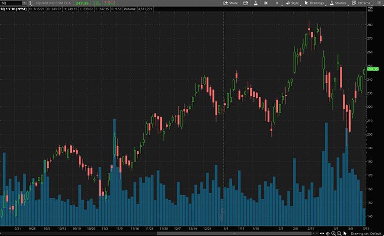 crypto stocks (SQ stock)