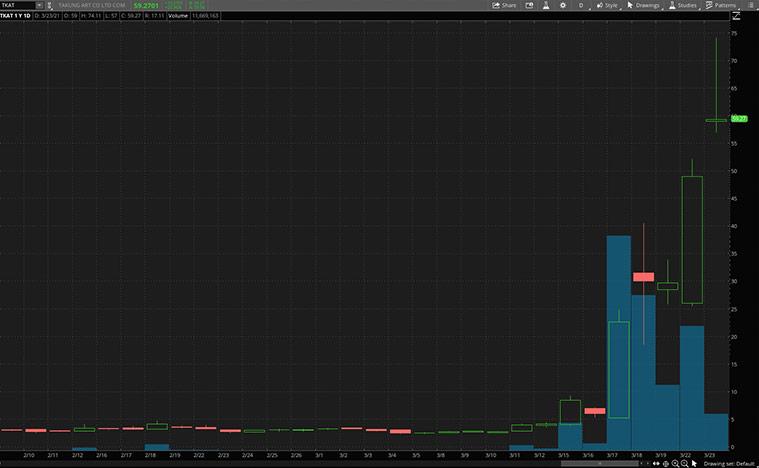 top NFT stocks (TKAT stock price)