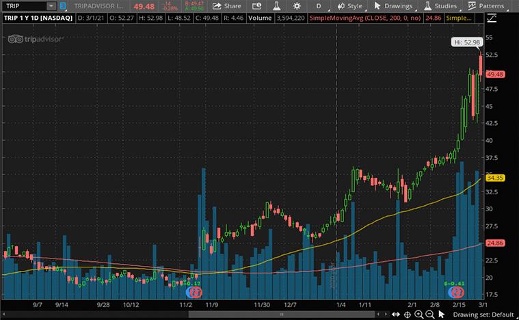 consumer discretionary stocks to buy (TRIP stock)