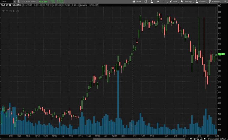 best crypto stocks (TSLA Stock)