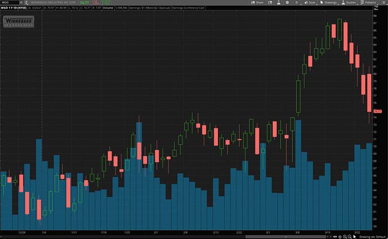 reopening stocks to buy (WGO stock)