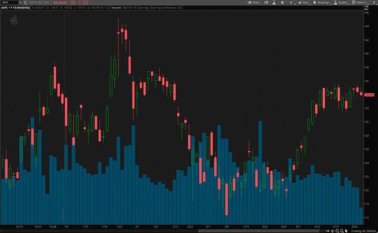 best FAANG Stocks (AAPL stock)