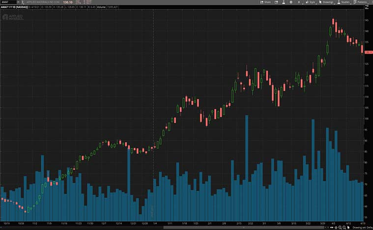 best tech stocks to buy (AMAT stock)