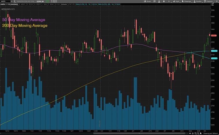 best stocks to buy now (AMZN stock)