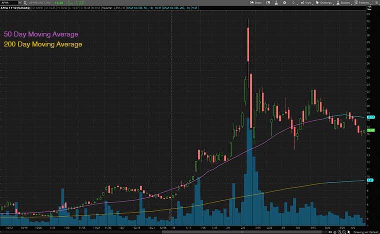 best marijuana stocks to buy (APHA stock)