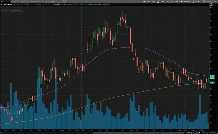 renewable energy stocks to watch (BE Stock)