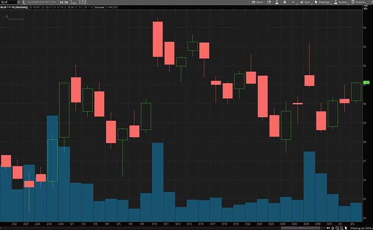 best health care stocks (blue stock)