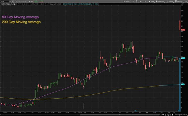 best biotech stocks to buy (CELC stock)