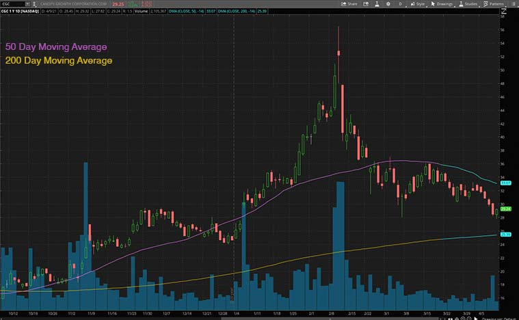 top marijuana stocks (CGC stock)