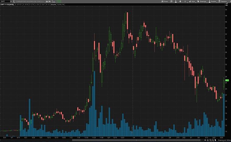 top ev charging stocks (CHPT stock)