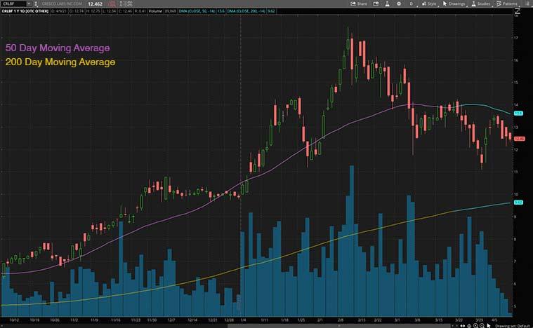 best marijuana stocks to buy (CRLBF Stock)