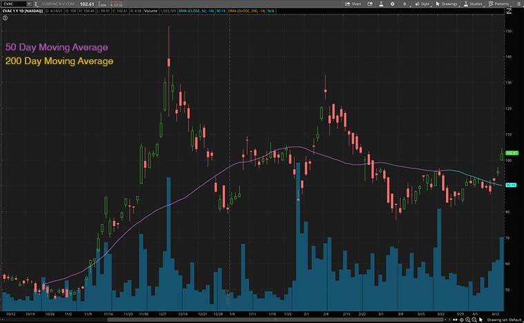 biotech stocks to buy (CVAC stock)