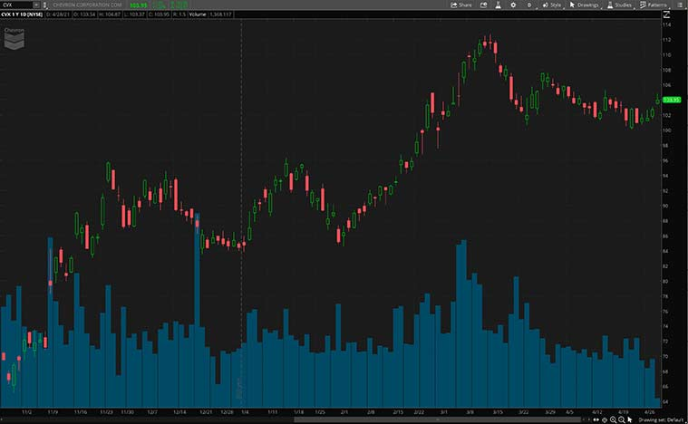 best dividend stocks (CVX stock)