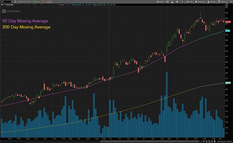 top epicenter stocks to watch (DE stock)