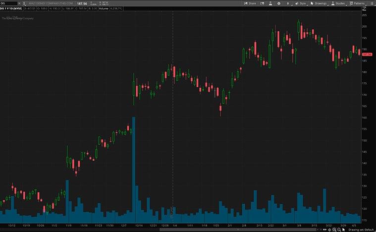 growth stocks (DIS stock)