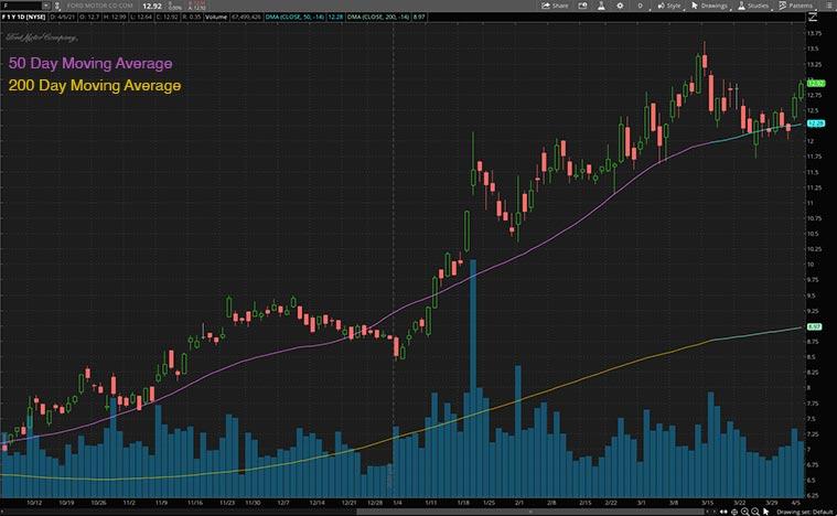 F Stock Price