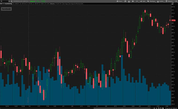 Top FAANG stocks (FB Stock)