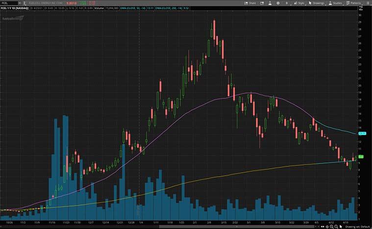 best renewable energy stocks to buy now (FCEL stock)