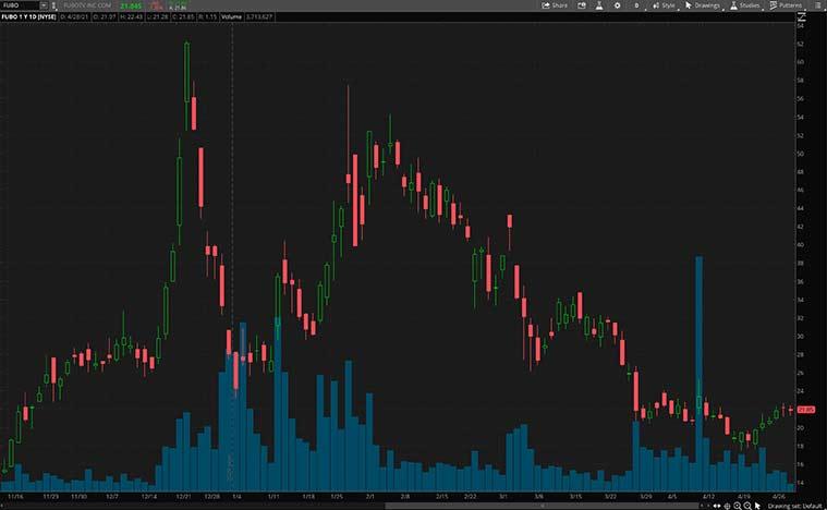 gaming stocks (FUBO stock)