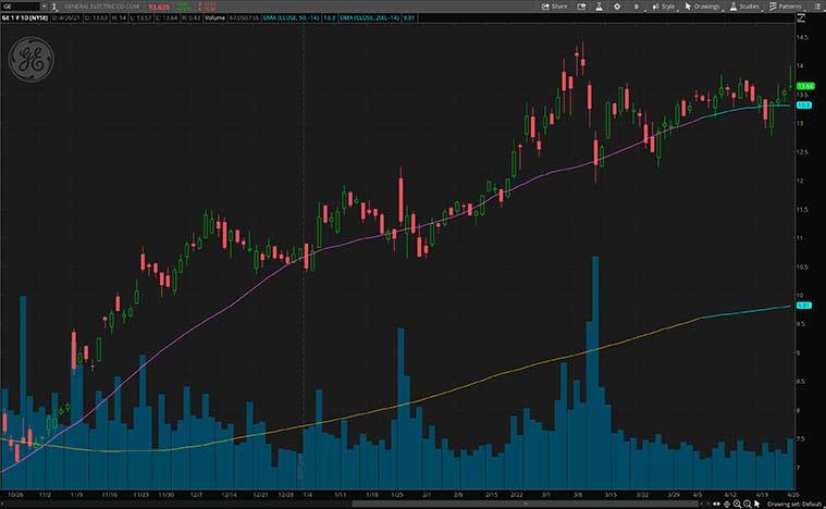 top reopening stocks (GE Stock)