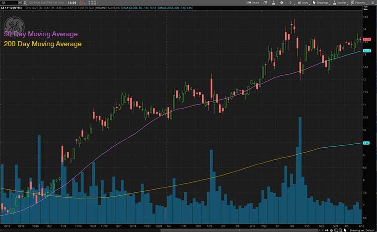 industiral stocks (GE stock)