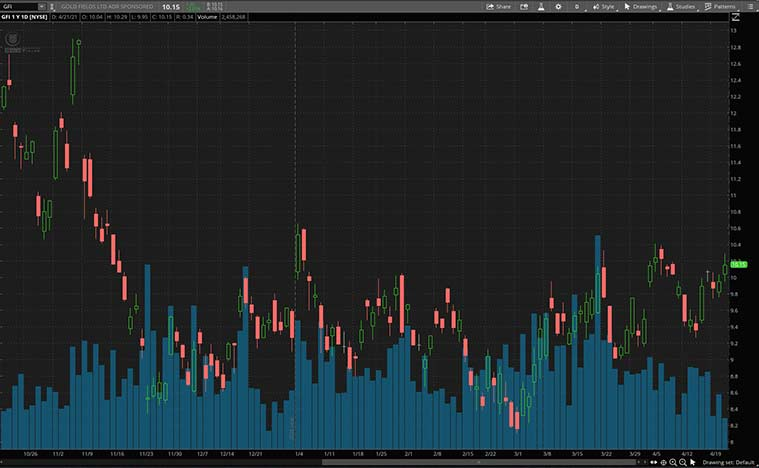 top gold stocks to watch (GFI stock)