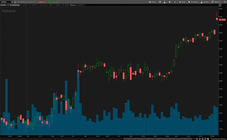 FAANG stocks (GOOGL stock)