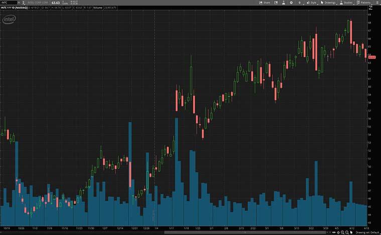 tech stocks to buy (INTC stock)