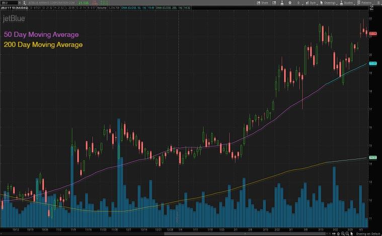 epicenter stocks (JBLU stock)