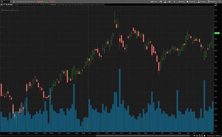 best biotech stocks (JNJ stock)