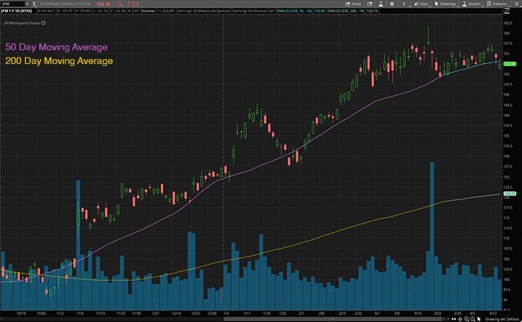 top bank stocks to buy (JPM stock)