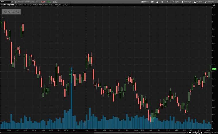 gold stocks to buy now (KGC stock)