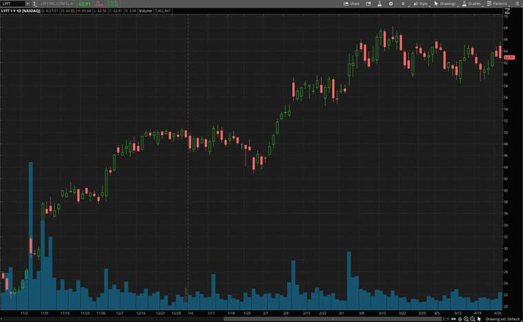 best consumer discretionary stocks (LYFT stock)