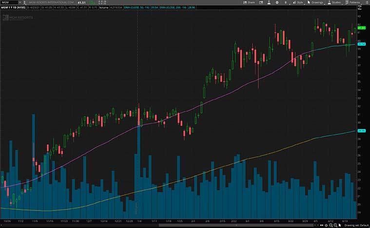 entertainment stocks (MGM stock)