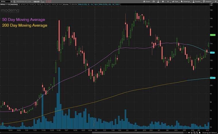biotech stocks (MRNA stock)