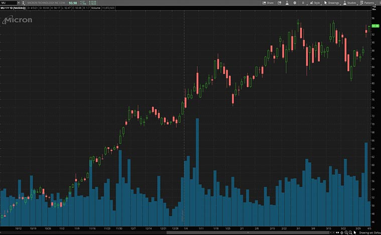 top semiconductor stocks to watch (MU stock)