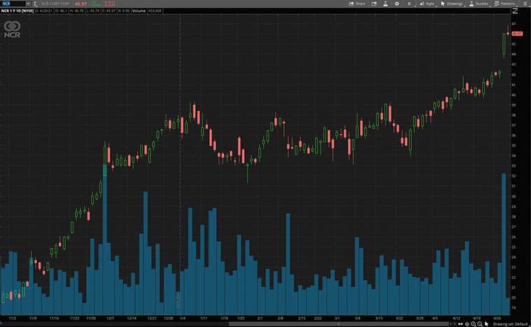 tech stocks to buy now (NCR stock)