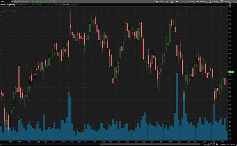 top cyclical stocks (NKE stock)