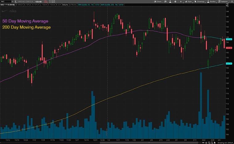 consumer discretionary stocks (NKE stock)