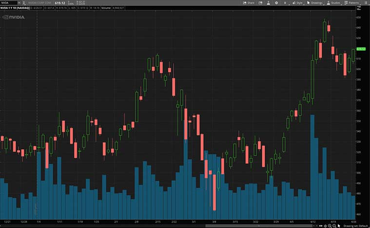 stocks to watch today (NVDA stock)