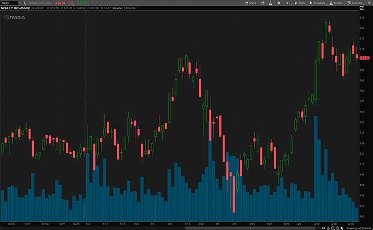 best gaming stocks (NVDA Stock)