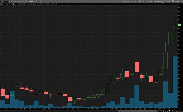 consumer stocks (PLBY stock)
