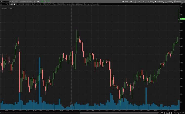 best cyclical stocks (POOL stock)