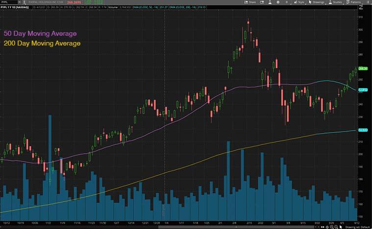 best fintech stocks (PYPL stock)